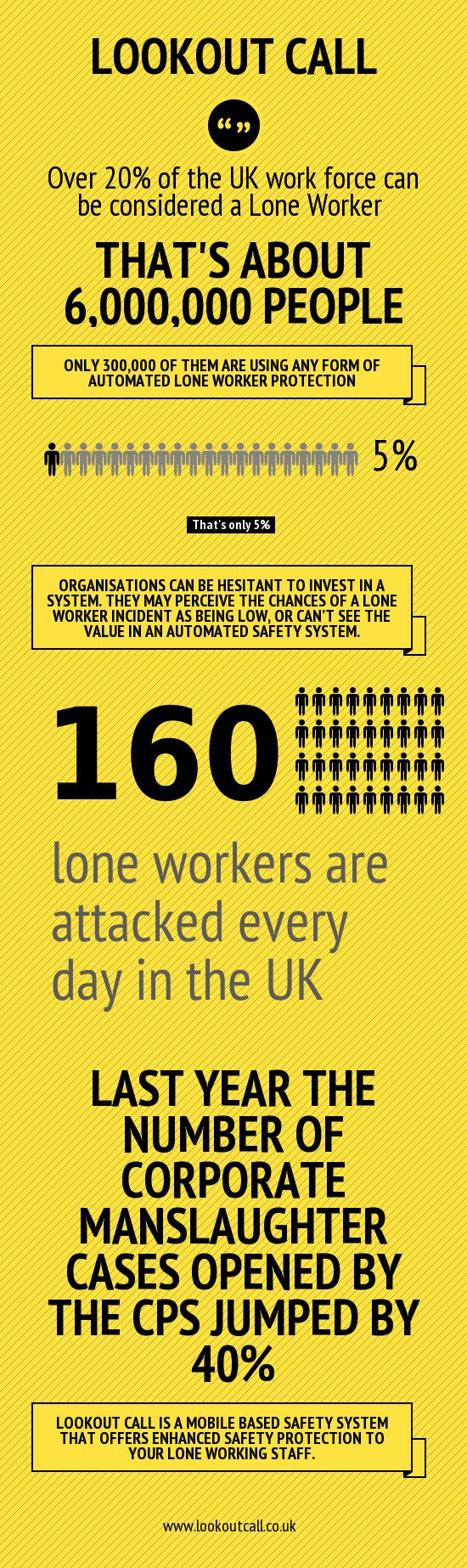 ***Lone Worker Safety  ***Lone worker safety is sometimes overlooked in organisations, lone workers can use a phone app to enhance personal safety protection    http://www.lookoutcall.co.uk/lone-working-the-facts/