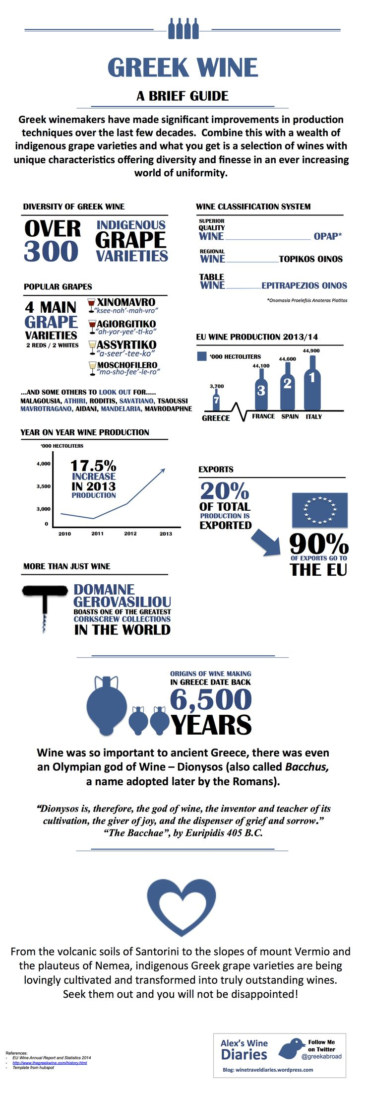 Infographic - Greek wine  #Wine  Re-pinned by www.avacationrental4me.com