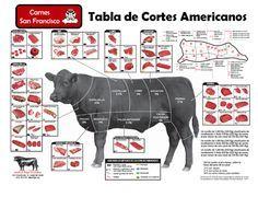Guía de Cortes de Res - Carnes San Francisco ® - Cortes Finos - Calidad Todos los Días!!!