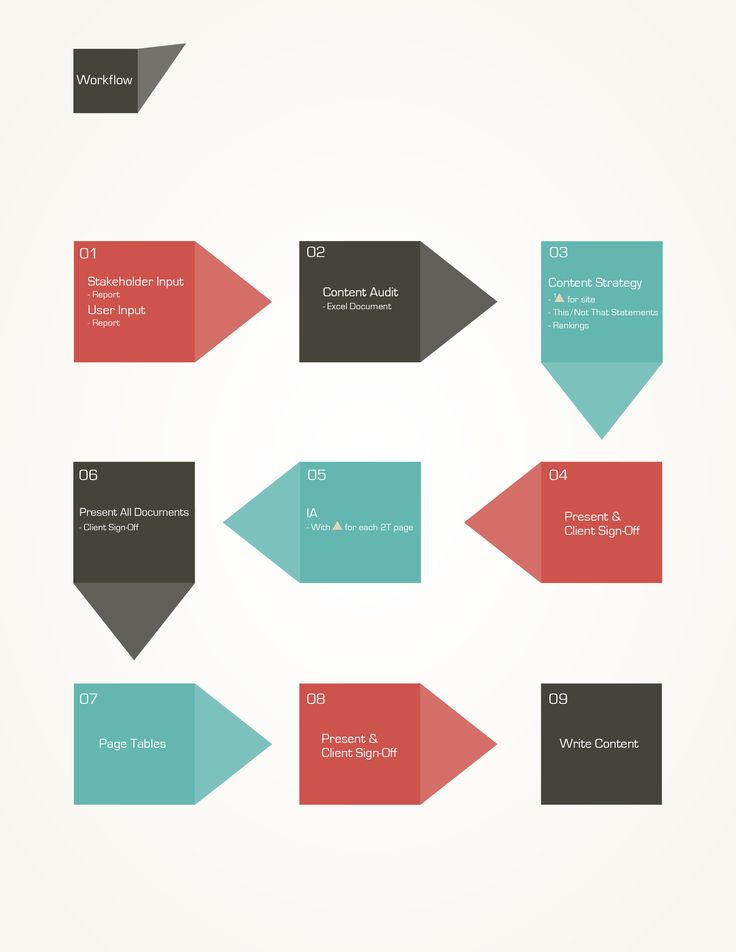 The 25+ best Work flow chart ideas on Pinterest Flowchart - blank flow chart