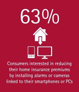 63% of home insurance customers are interested in reducing their home premiums by installing alarms or cameras linked to their PCs or mobile devices.