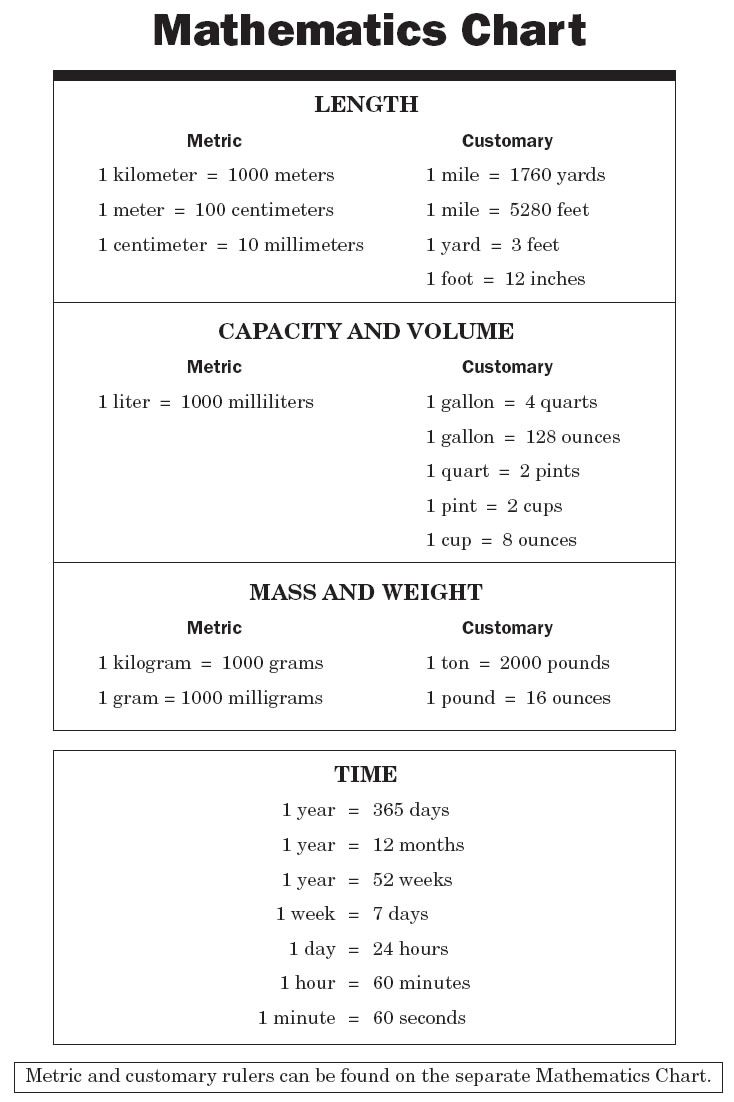 7th Grade Math Chart | 7th grade math formula chart - 6th grade math formula chart