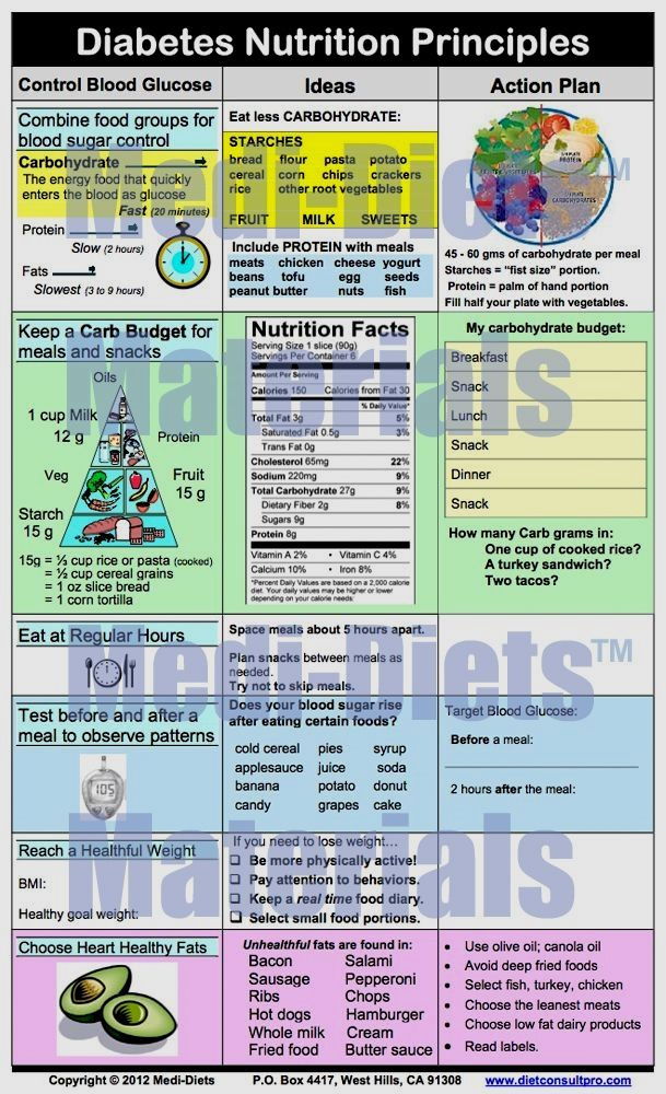 It is a graphic of Clever Printable Diabetic Food Chart