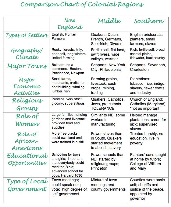 chart to compare and contrast the original 13 colonies | CHARACTERISTICS OF THE CHANGING ECONOMY DURING THE 1700s