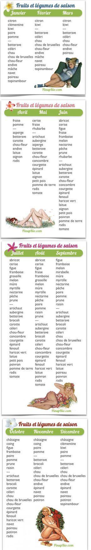 Fruits et légumes de saison (mois par mois)
