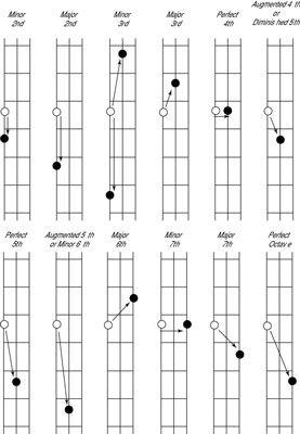 Bass guitar intervals.