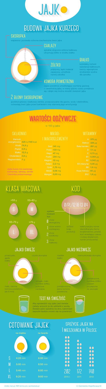 """Przed Wielkanocą temat jajek wraca ze zdwojoną siłą. Jeść czy nie jeść? Zdrowe czy przeciwnie - cholesterolowe bomby? Kurze, a może jednak przepiórcze lub kacze? Te wszystkie dylematy znikają jednak w cieniu dyskusji dotyczącej chowu drobiu, a co za tym idzie jakości dostępnych na rynku jajek. Czy faktycznie jaja reklamowane jako """"wiejskie"""" czy """"od szczęśliwych kurek"""" pochodzą od zwierząt z wolnego wybiegu, a nie hodowanych w ciasnych klatkach i karmionych sztuczną paszą, być może z…"""