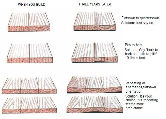how to stop wood cutting board splitting