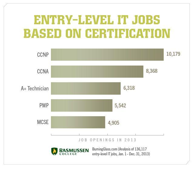 5 IT Certification That Will Get Your Foot in the Door #ITjobs #ITcertification #TechJobs