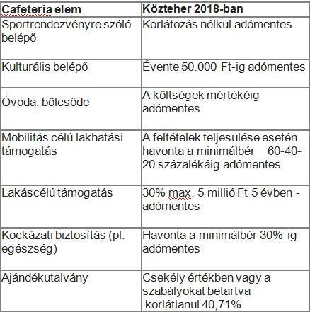 Cafeteria 2018 - minden, amit tudni kell a jövő évi változásokról