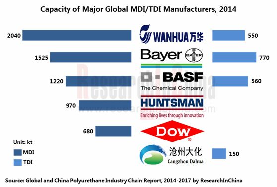 Global And China Polyurethane Industry Chain Report, 2014-2017: Research Background & Research Ideas