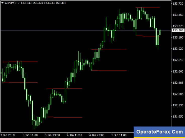 Operateforex Com On Neon Signs
