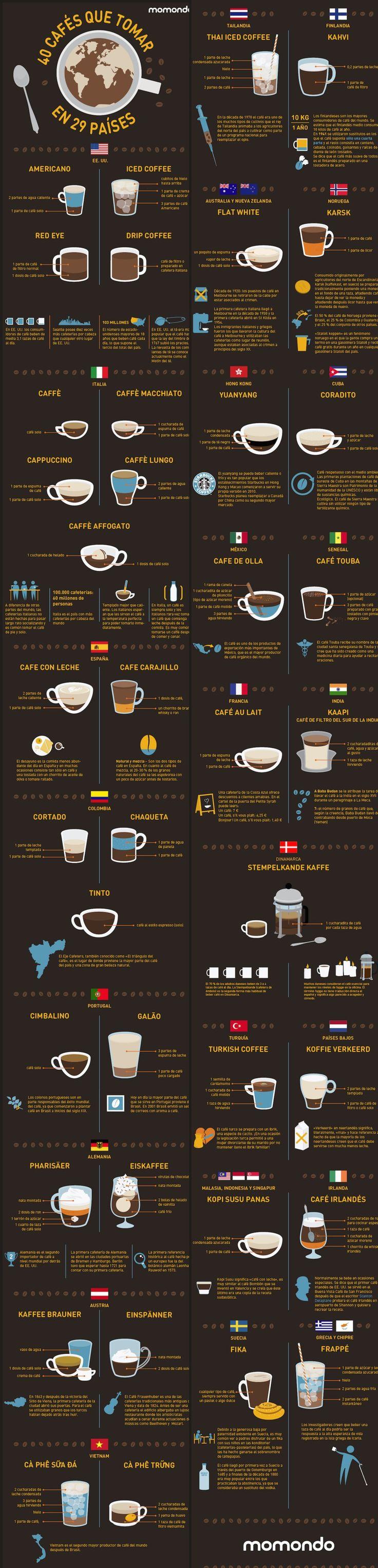 Y finalmente, imprime esta guía, pues te ayuda a saber qué pedir cuando viajas alrededor del mundo: | 16 Datos gráficos que todo amante del café necesita saber