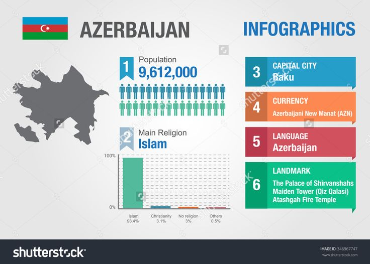 Azerbaijan Dating-Website
