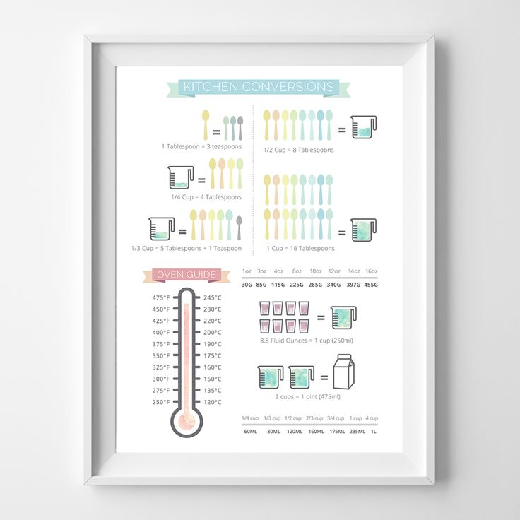 Kitchen Conversions A4 print