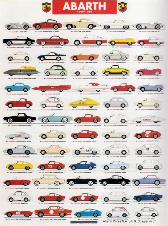 The Abarth Spotter's guide!