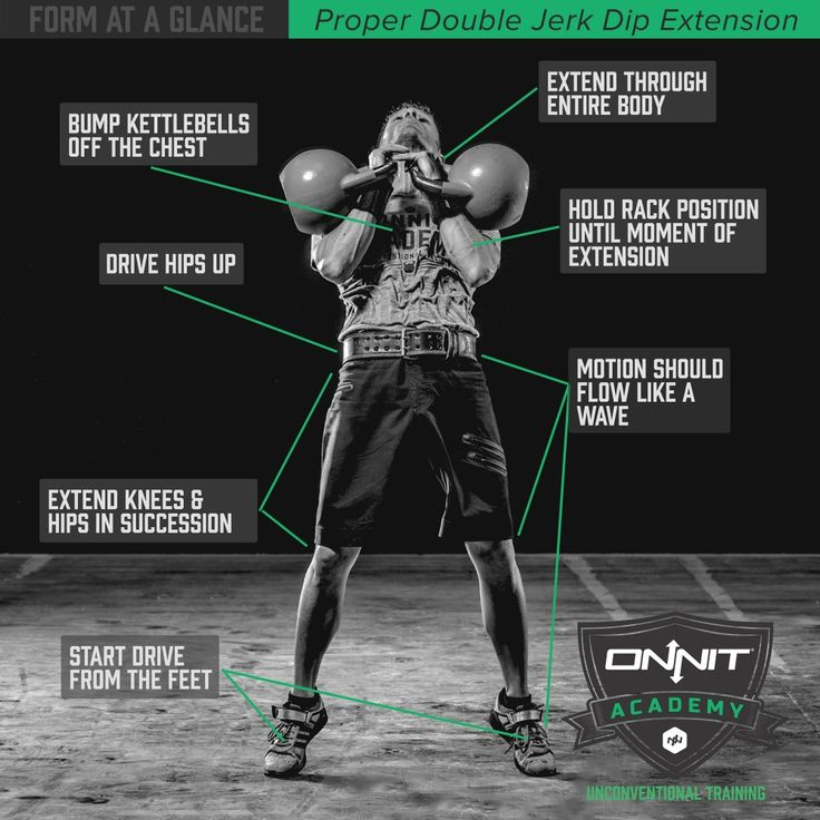 Form At A Glance Kettlebell Windmill