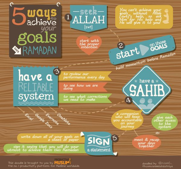 [Aiming for an Awesome Ramadan Series - Part 3] 5 Ways to Achieve Your Goals This Ramadan | Productive Muslim