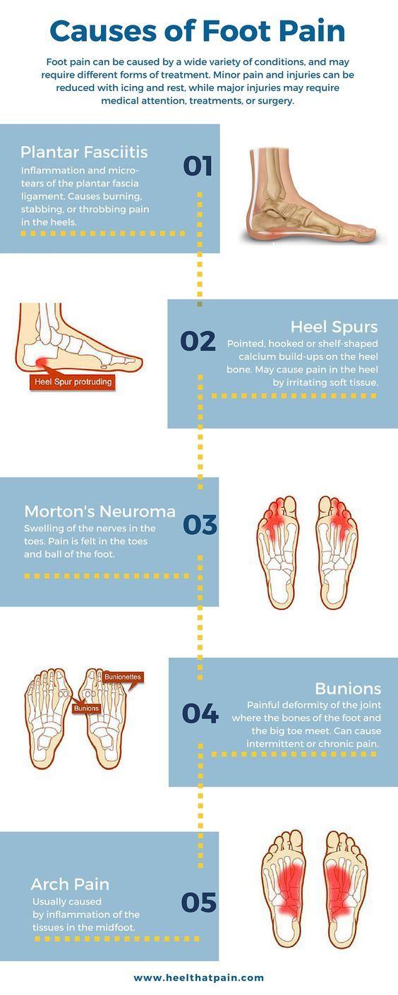 top causes of heel pain my health foot pain chart foot pain heel pain [ 564 x 1410 Pixel ]