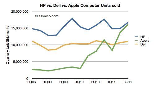 HP vs. Apple vs. Dell Computer Units Sold
