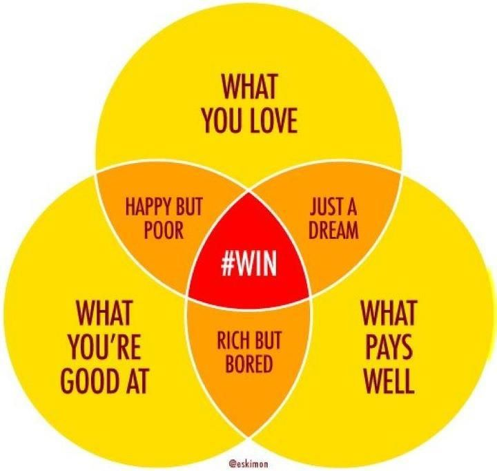 The Intersection of What You Love, What You're Good At, and What Pays Well -