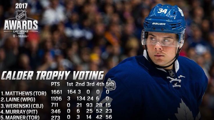 Matthews won by a landslide. Auston Matthews broke several Toronto Maple Leafs rookie records last season:  Most goals by a rookie - 40 Most points by a rookie - 69 Most even strength goals by a rookie - 32 Most game winning goals by a rookie - 8 Most shots on goal by a rookie - 279   June 21, 2017
