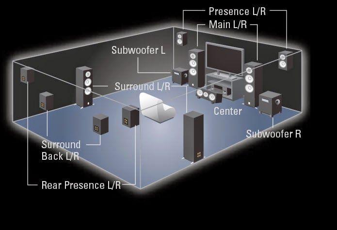 Final Cut Comfort Tecnology: FinalCut 11.2 Channel Surround Sound System