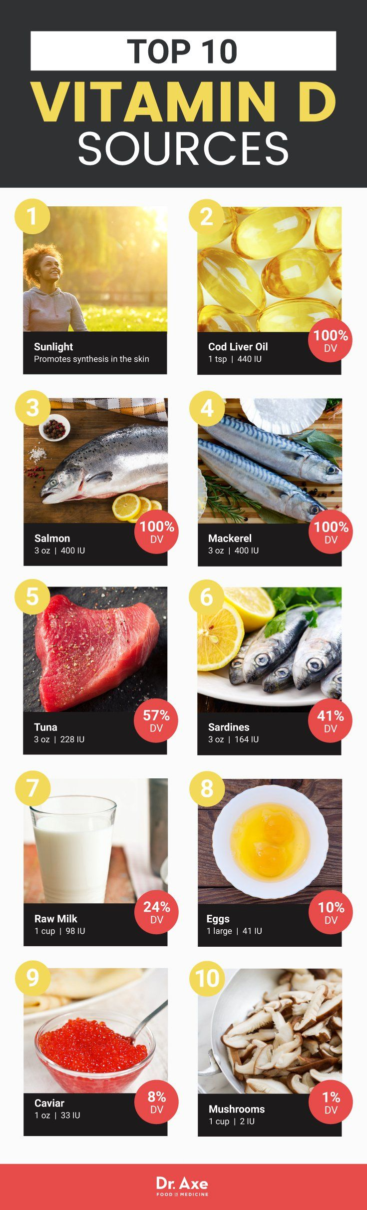 Vitamin D foods  | Posted By: NewHowtoLoseBellyFat.com