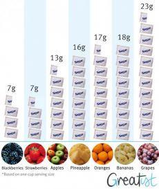 ИНФОГРАФИКА: Содержание сахара во фруктах - Лайфхакер