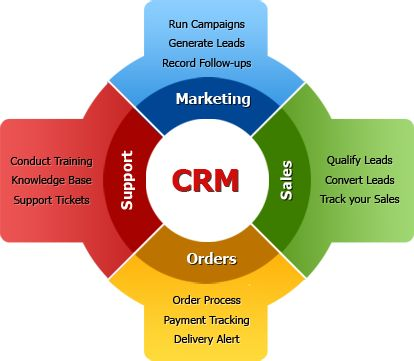 CRMcentral could be a specialised implementer of better of breed Maximizer CRM and Zoho CRM software in Australia.