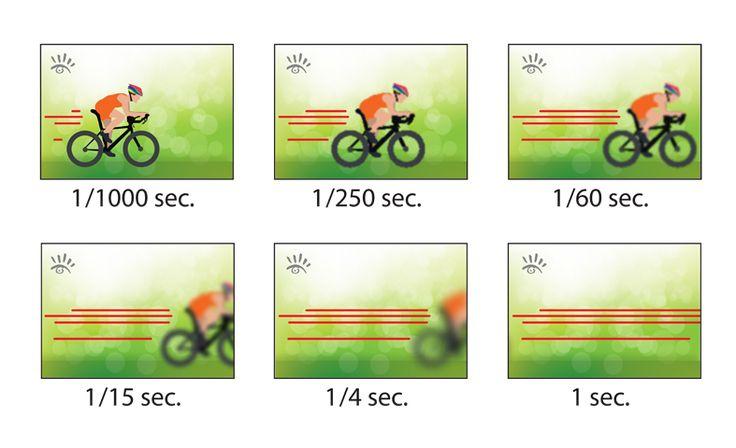 Sluitertijd. De sluitertijd is één van de factoren waarmee de belichting van de foto bepaald word, maar is ook voor een belangrijk deel verantwoordelijk voor de bewegingsonscherpte. Bij een langere sluitertijd is de kans groot dat bij bewegende onderwerpen als een waas op de foto komt. Voor bewegende onderwerpen zal daarom een kortere sluitertijd gekozen moeten worden.