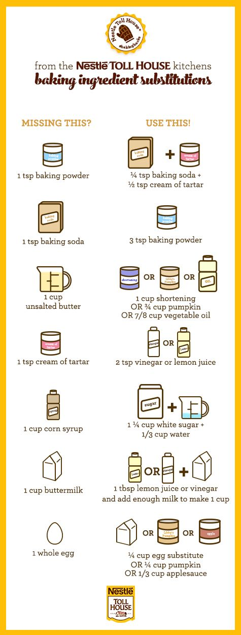 Baking Ingredient Substitutions — There are a variety of reasons you might need to find a substitute for one of the ingredients in a recipe: availability, allergies and other dietary restrictions, or you just might not care for something. Nestle Toll House has you covered with tips for some of the most common ingredient replacements. ~ <3<3<3 the baking powder sub for the COT w baking soda! And the corn syrup diy!