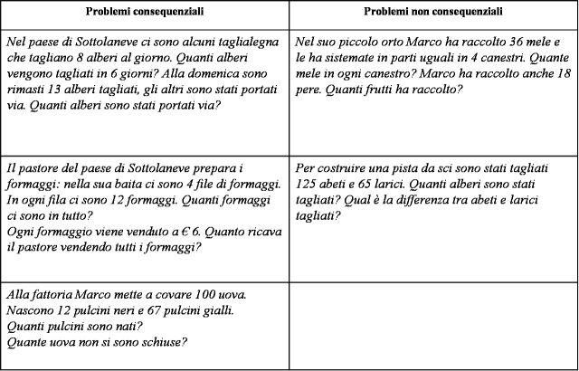 didattica matematica scuola primaria: Problemi con due domande e due operazioni - classe terza