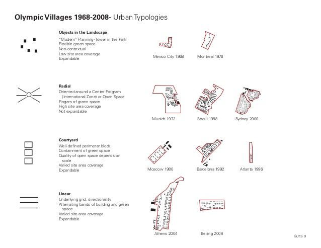 "Olympic Villages 1968-2008- Urban Typologies            Objects in the Landscape            ""Modern"" Planning- Tower in th..."