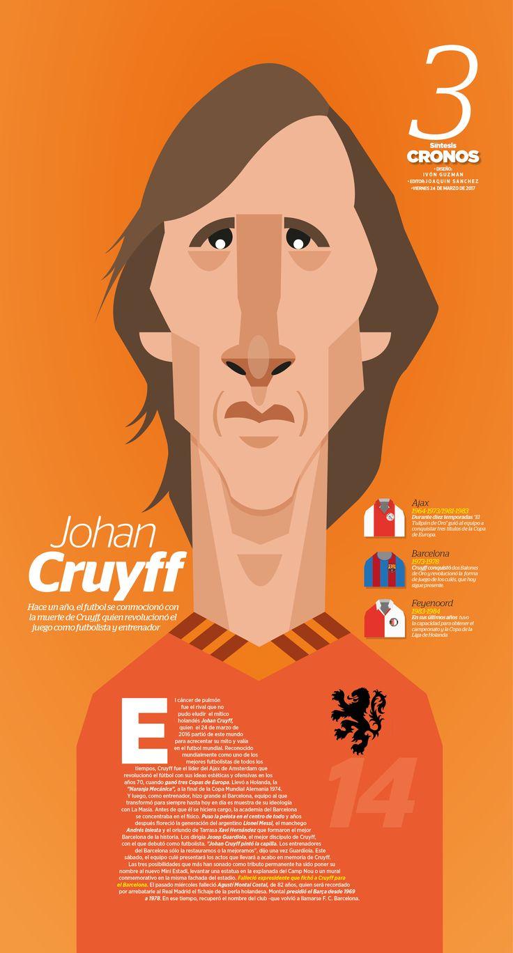 Johan Cruyff  Hace un año, el futbol se conmocionó con la muerte de Cruyff, quien revolucionó el juego como futbolista y entrenador