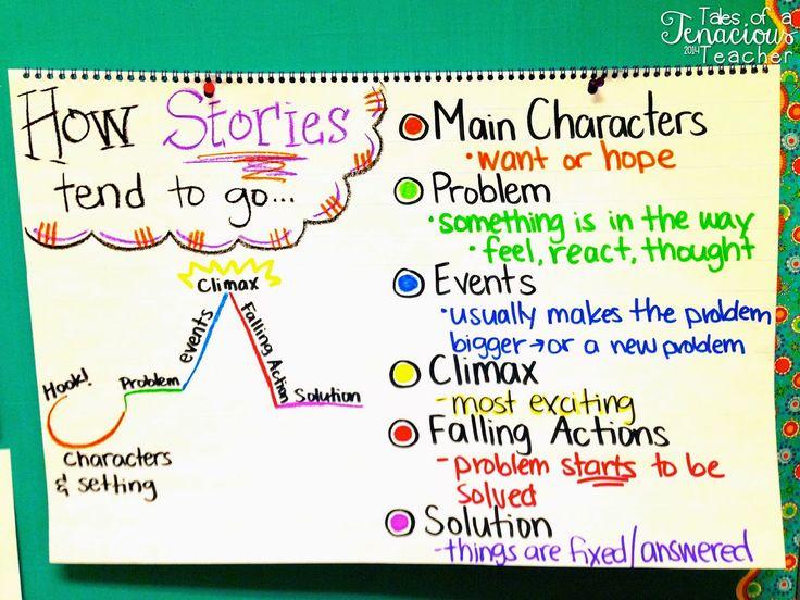 Tales of a Tenacious Teacher: Five fo' Friday!!