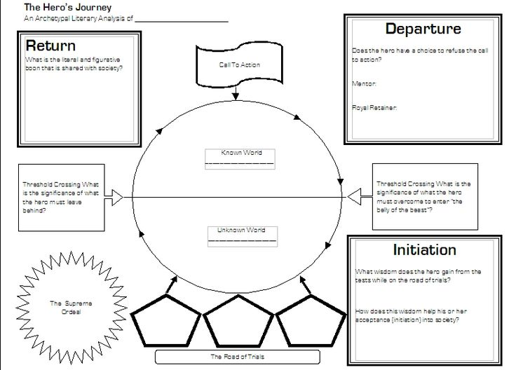 Things Fall Apart Plot Diagram Hand Nerves 156 Best Beowulf Lesson Plans And Activities For Success! Images On Pinterest | British ...