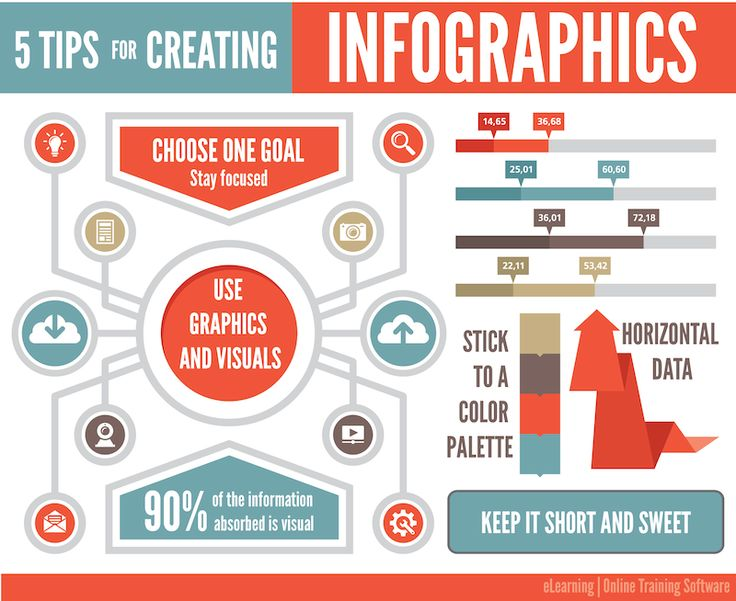 Best Infographic best infographics maker : 1000+ ideas about Create Infographics Online on Pinterest | Create ...