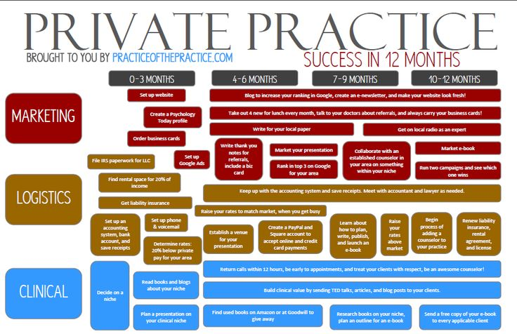 INFOGRAPHIC for a successful Psychology Practice in 12 months. A lot of it is applicable to a coaching practice...