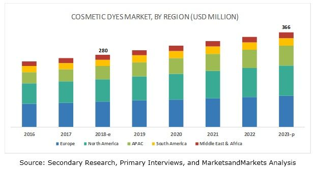 Cosmetic Dyes Market Cosmetics Industry Growth Marketing Cosmetics