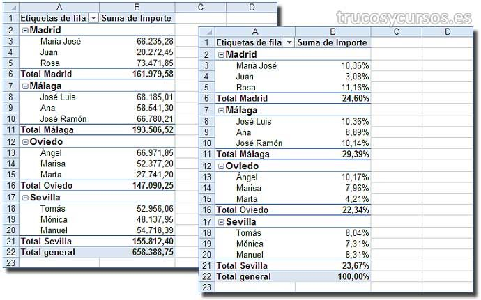 Porcentaje en Tablas dinámicas Excel