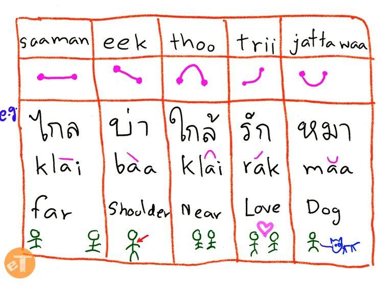 24 best thailand and cambodia images on pinterest cambodia thai language google search malvernweather Choice Image