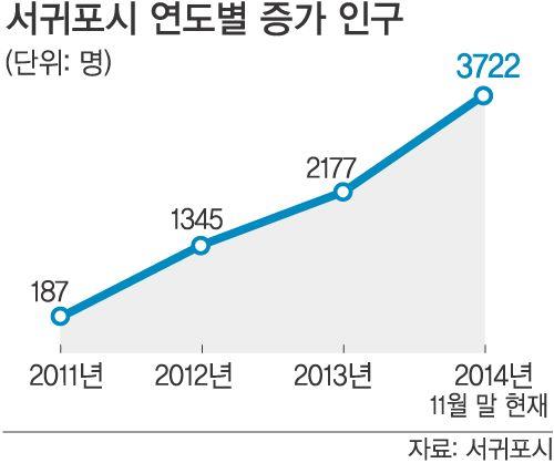서귀포 인구 유입 - Google 검색