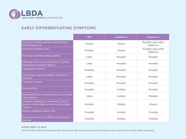 How is Lewy Body Dementia different than Parkinson's Disease and Alzheimer's?  #LewyWho Lewy Body Dementia Association