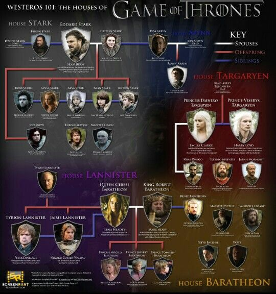 game of thrones visual guide
