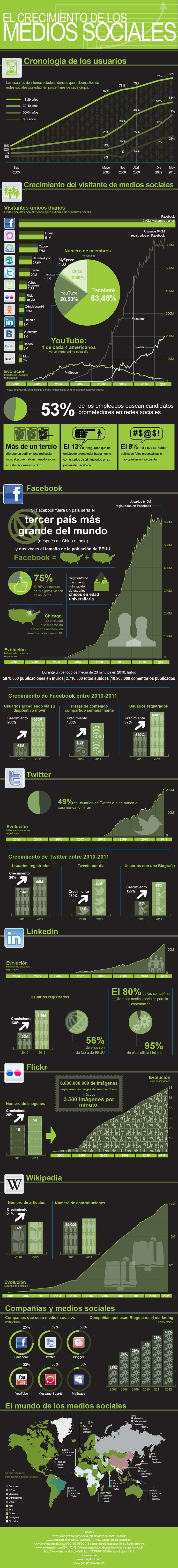 El crecimiento del Social Media #infografia en español