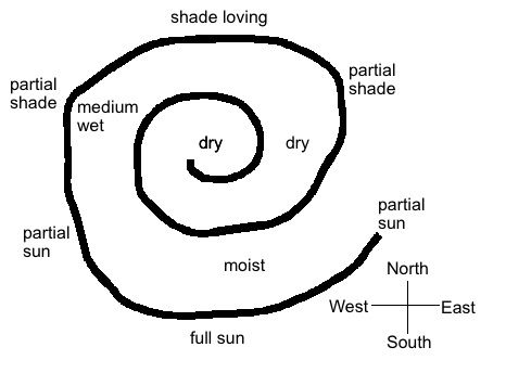 Herb spiral planting guide for sun exposure & water drainage.