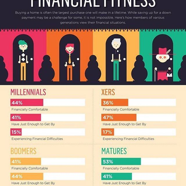 """""""Financial Fitness"""" While buying a home is often the largest purchase one will make in a lifetime. While saving up from a down payment maybe challenging for some, it is not impossible. Being a homeowner holds slot of benefits. #dustinsellssocal #dustinrobinsonrealtor #photooftheday #financial #fitness #estate #business #design #infographic #icon #art #style #economics #money #motivation. Call/Text Dustin @ 619.855.5220"""