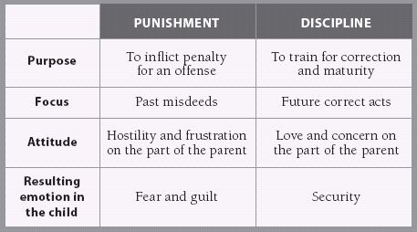Great article about punishment vs. discipline and parenting from a gospel understanding. Great read.