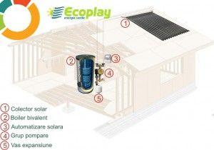 Panou solar kit 24 tuburi vidate cu boiler bivalent 200 litri foto